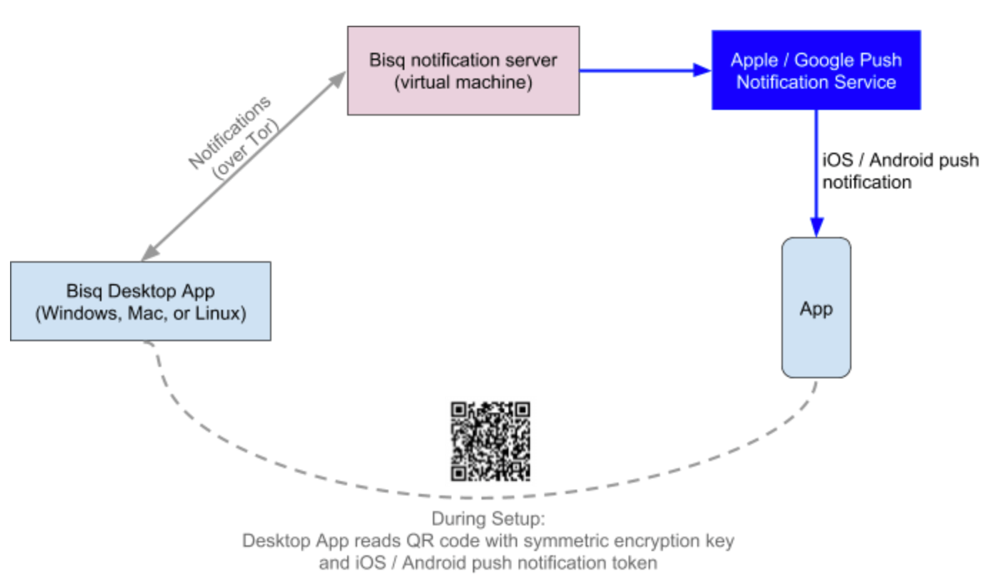 mobile-notifications-architecture